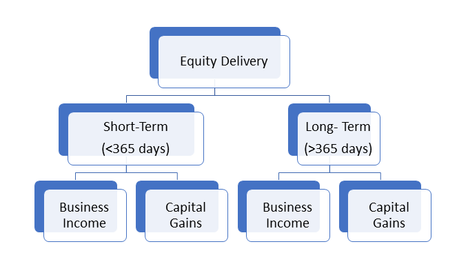 Equity Delivery smartart