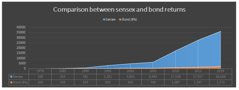 Sensex and Bond returns