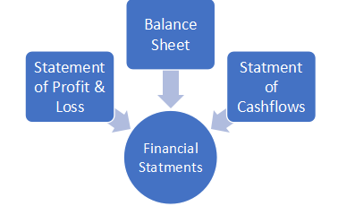 Figures and financial statements