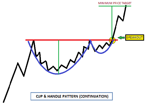 cup &handle PATTERN image 1 continuation