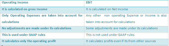 operating profit vs ebit