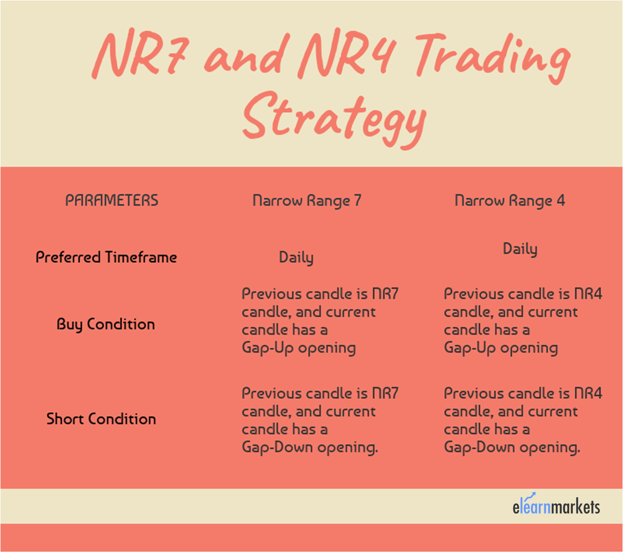 NR4 and NR7 Trading Strategy Setup