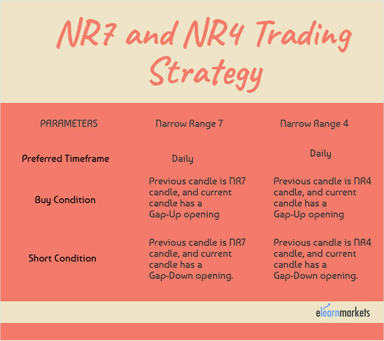nr4 and nr7 trading strategy