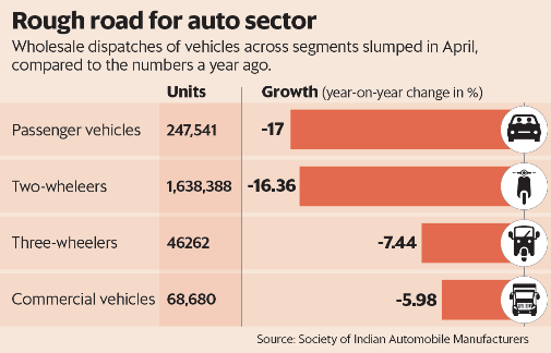 auto sector 3
