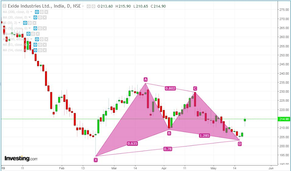 Gartley pattern example - Exide Industries Ltd.