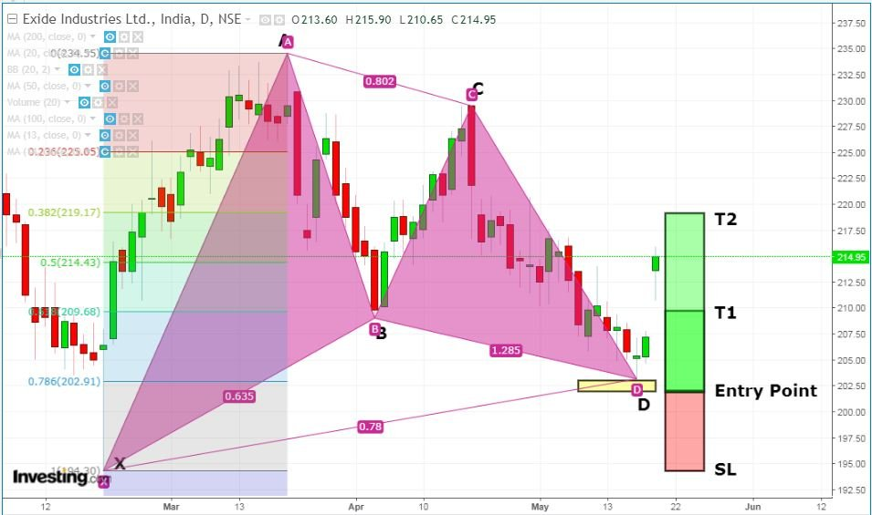 Gartley pattern - Target and stoploss