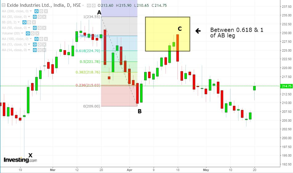 retracement - Exide Industries Ltd.