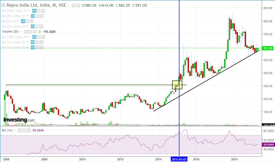 breakout Repro Ind