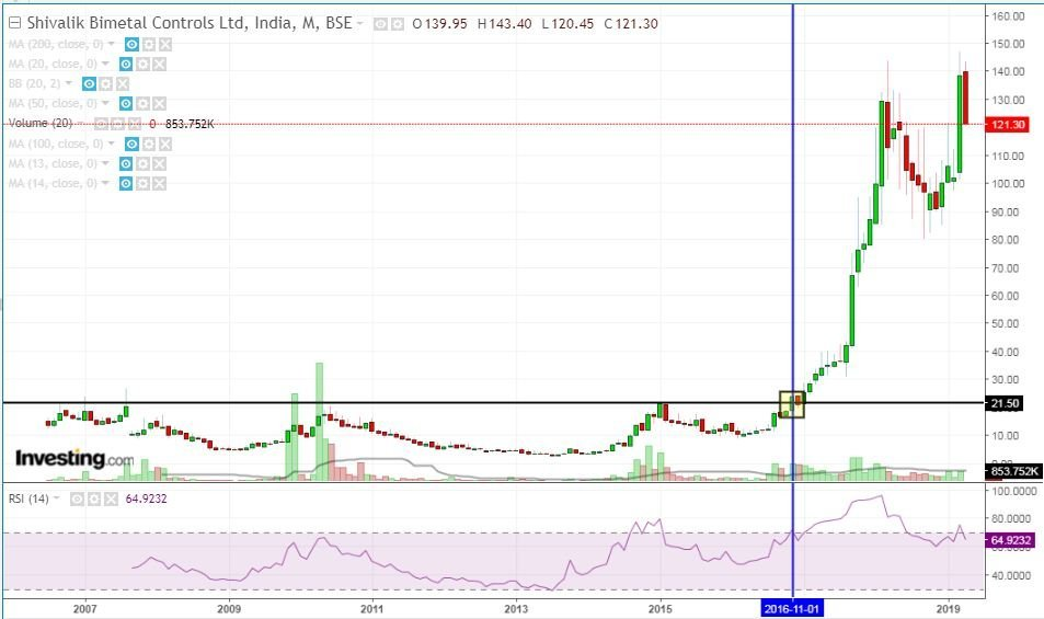 Shivalik long term breakouts