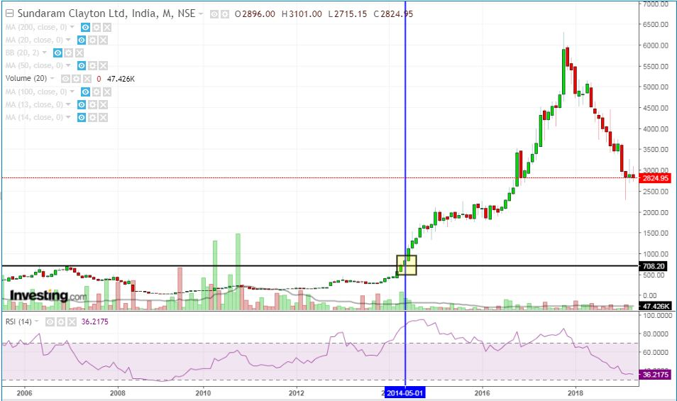 Sundaram long term breakouts