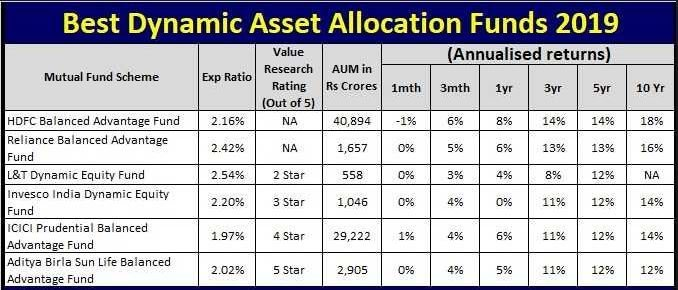 best dynamic asset allocation funds 2019