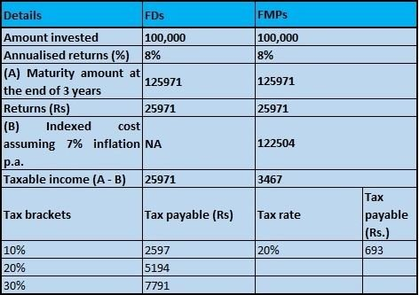fixed maturity plan taxation