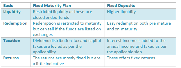fixed maturity plan vs fixed deposits