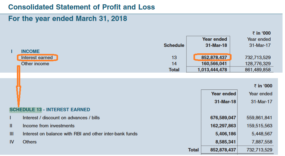 consolidated profit and loss statement for banking stock analysis