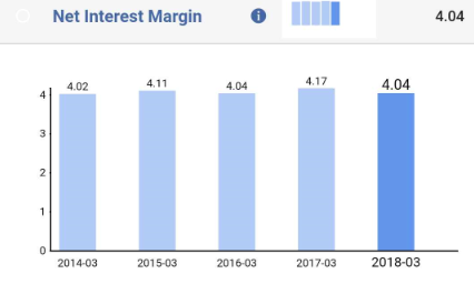 net interest margin to evaluate a bank