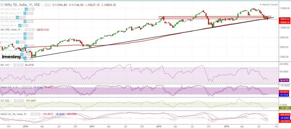 Nifty Daily Chart