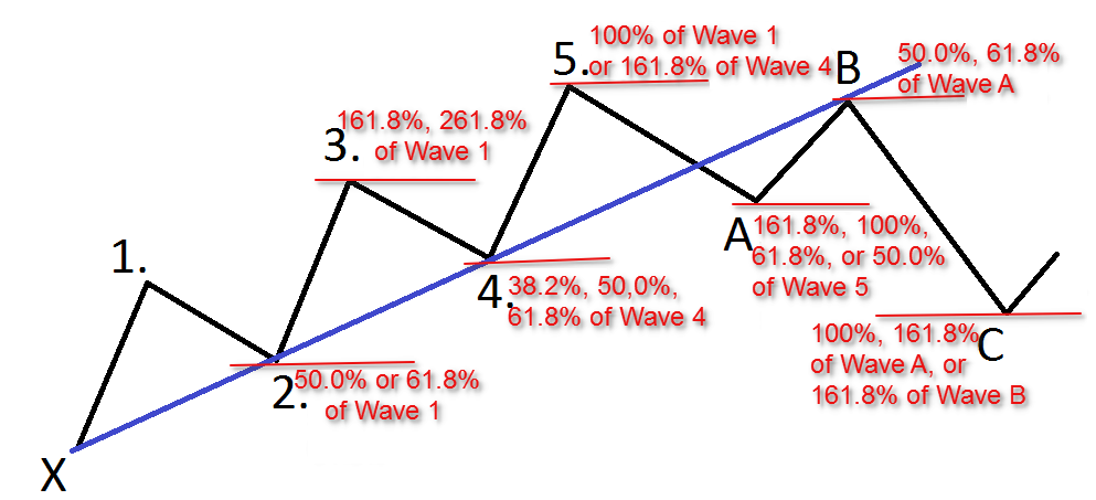 Significance of 3rd wave in Elliott Wave formation