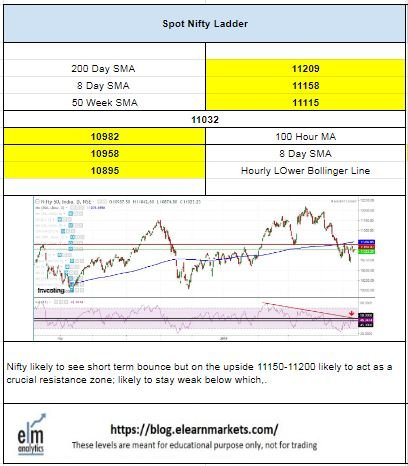 Nifty Technical Chart