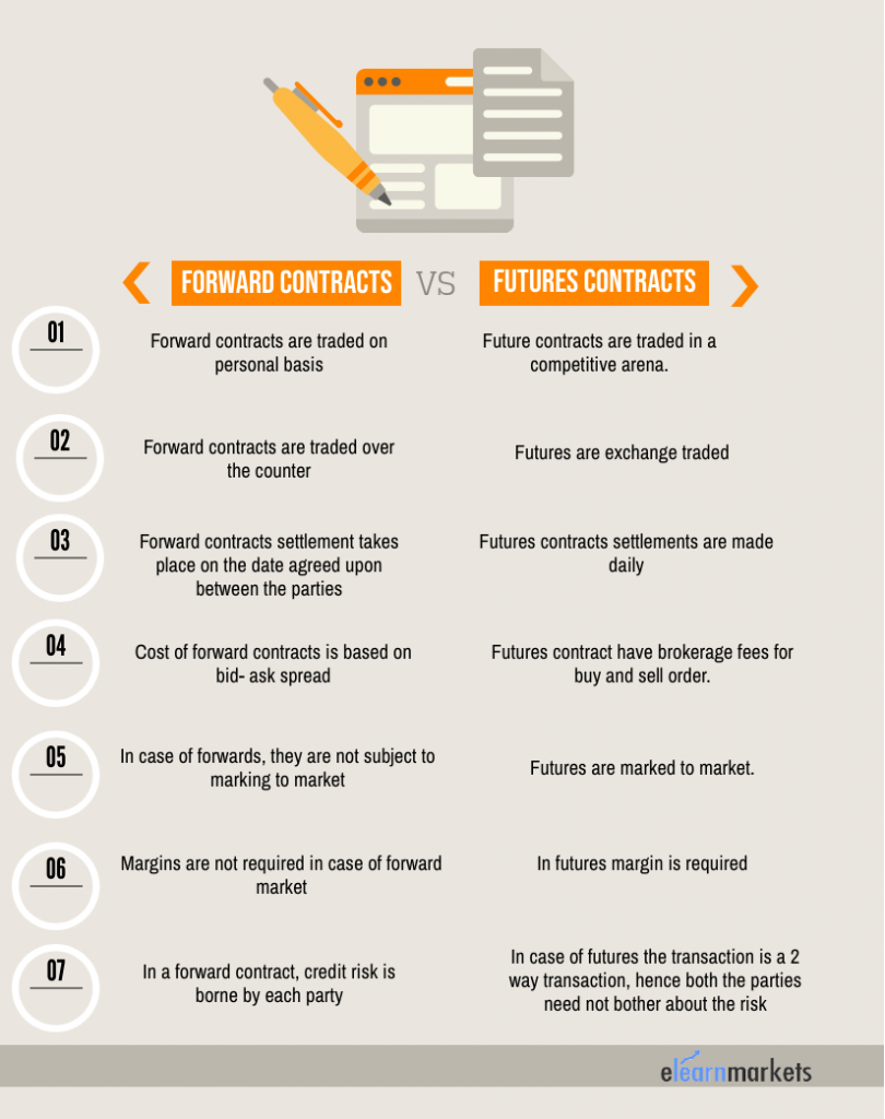 Difference between forward and futures contract