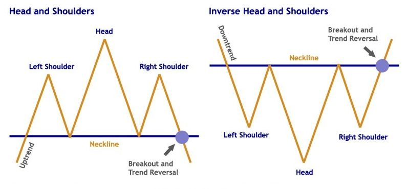Head and Shoulder Pattern & Inverse Head and Shoulder Pattern