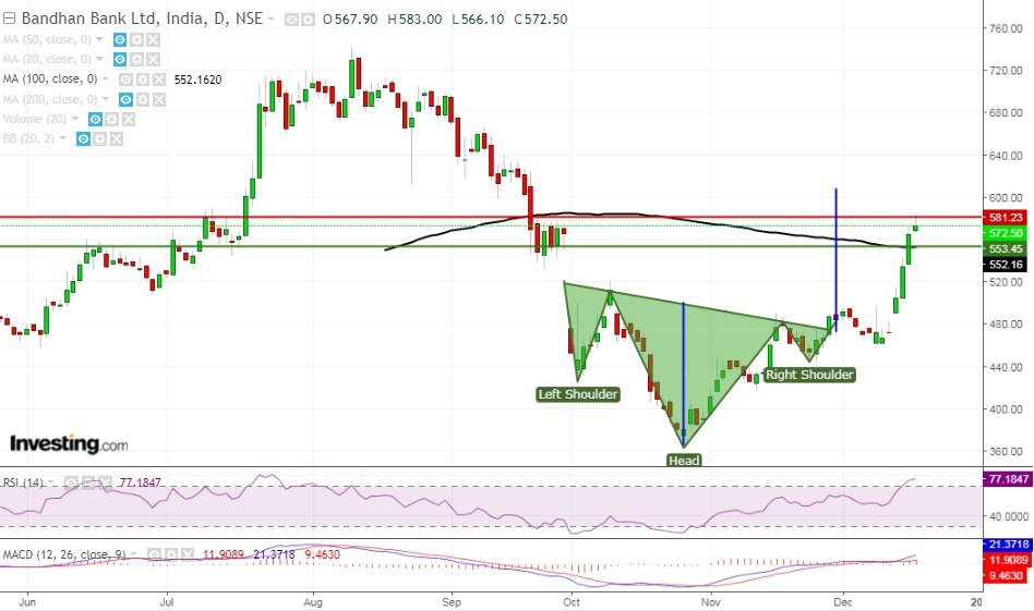 Inverse Head and Shoulder Pattern example Bandhan Bank
