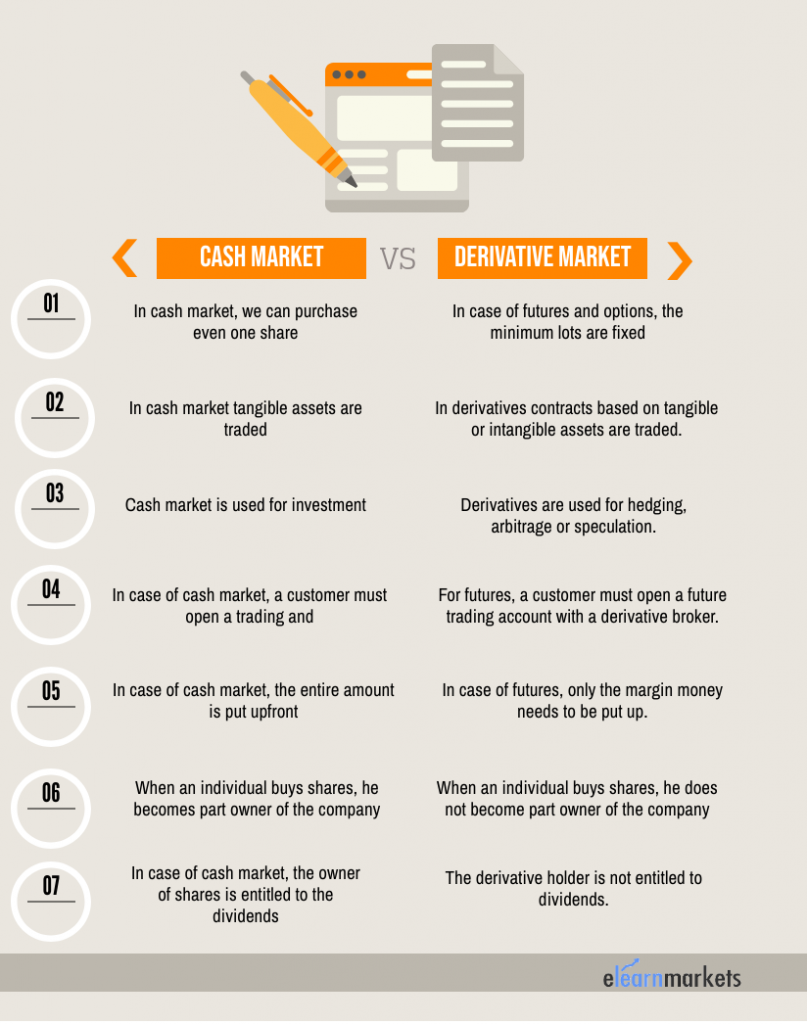 Difference between cash market and derivative market