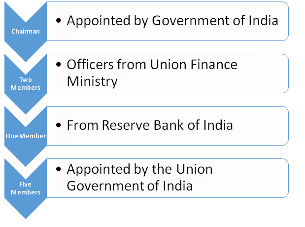 Organizational Structure of SEBI