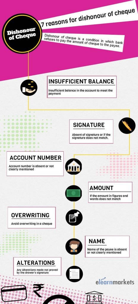 reasons for dishonour of cheque infograph