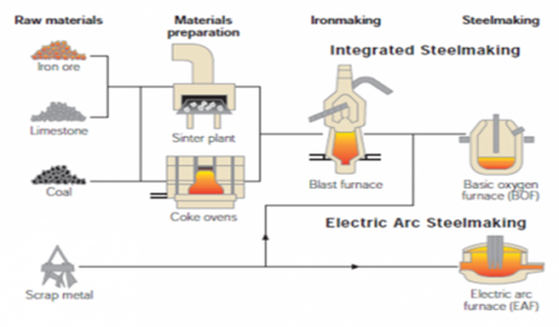 steel making process