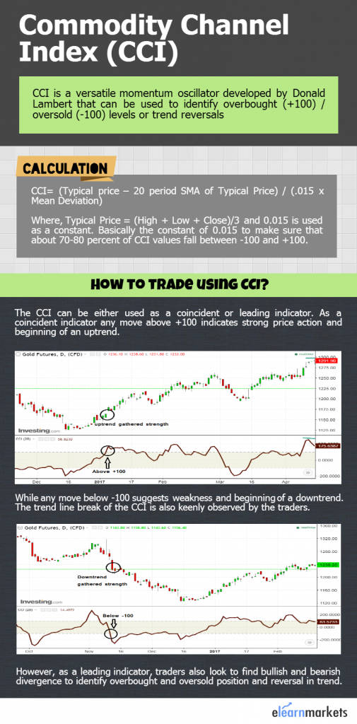 how to trade using cci indicator infograph
