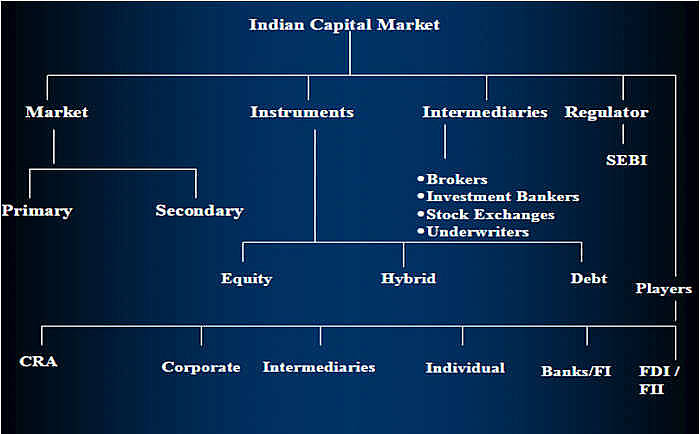 Structure of Capital Market