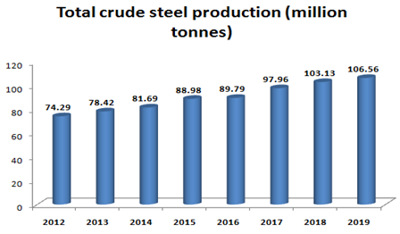 total crude production