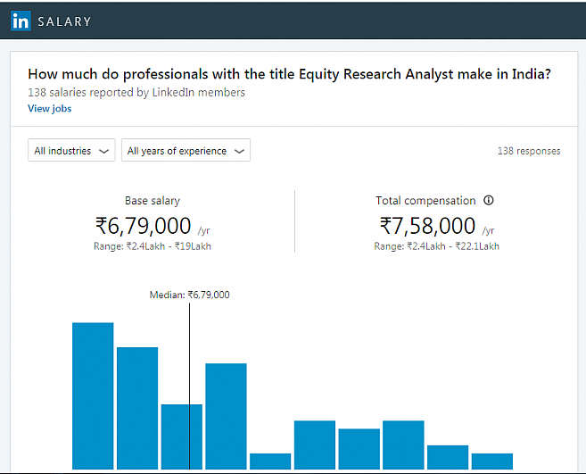average equity analyst salary