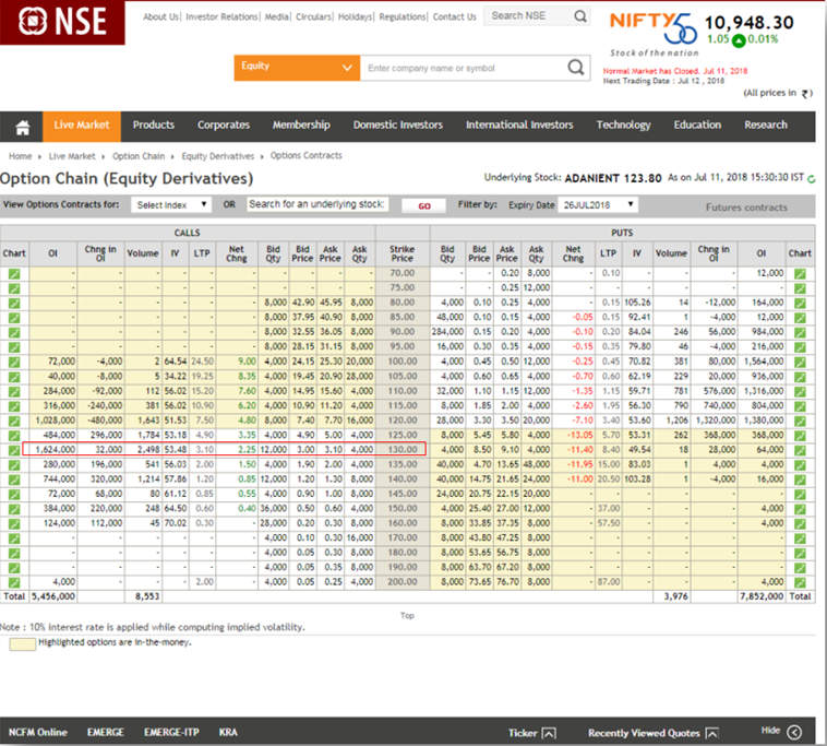 option chain equity derivatives nseindia