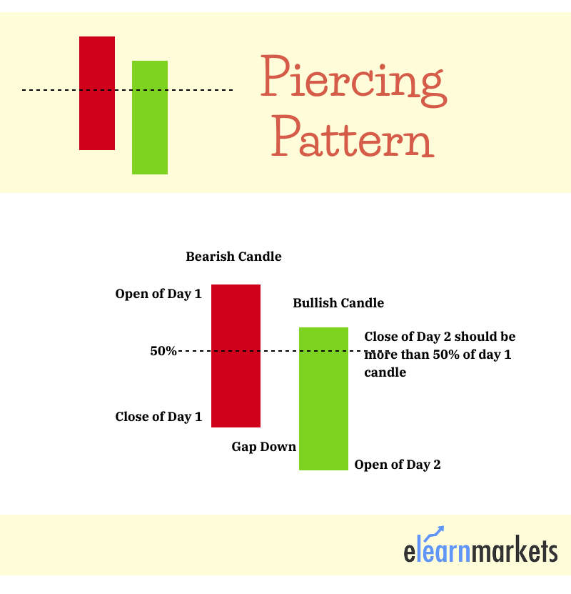 piercing pattern formation