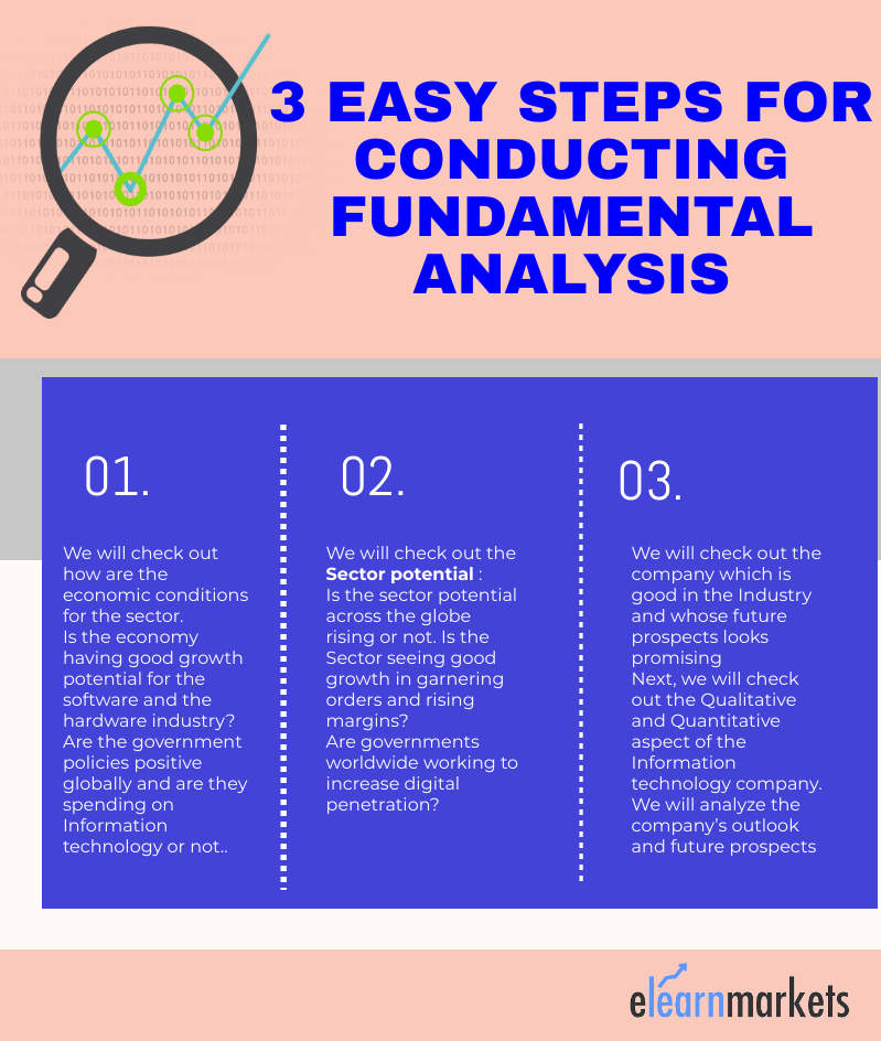 steps for conducting fundamental analysis