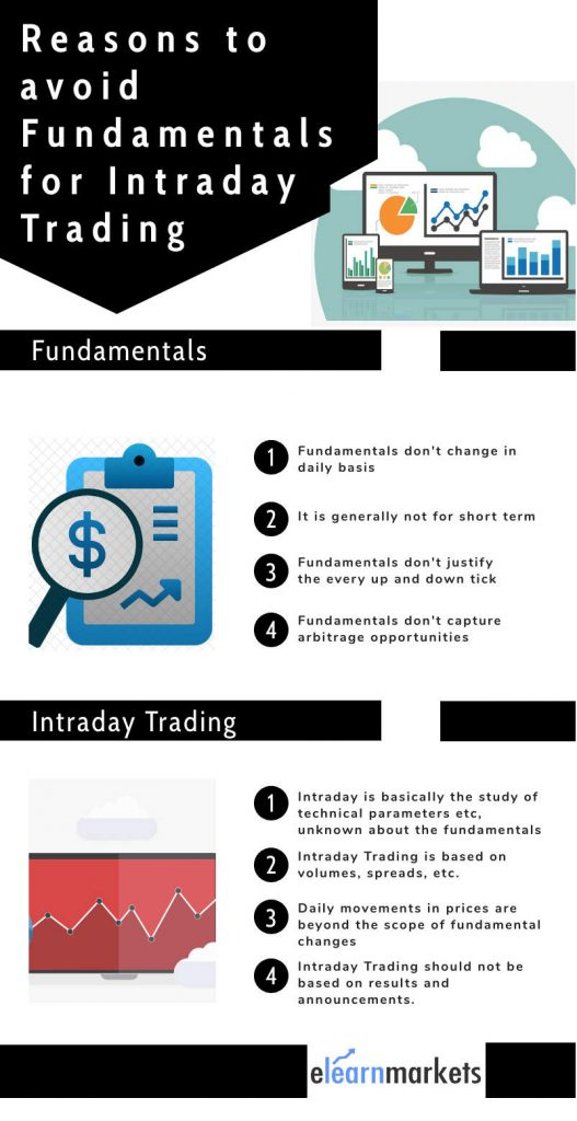 avoid fundamental analysis for intraday trading