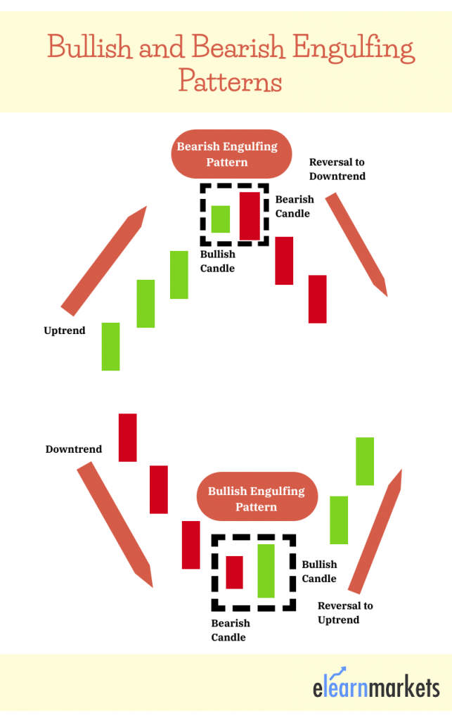 bullish-and-bearish-engulfing-pattern