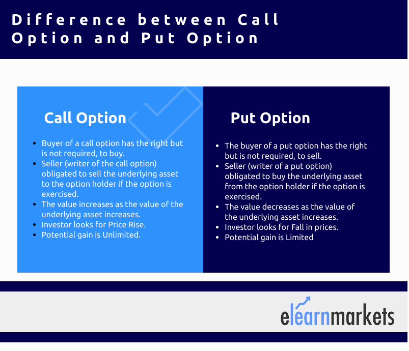difference call option put option