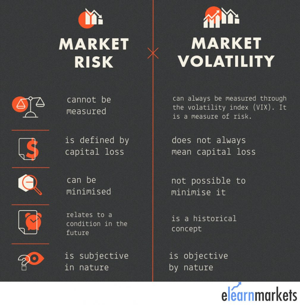 difference between market risk and market volatility