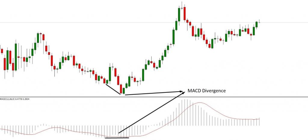macd forex indicators