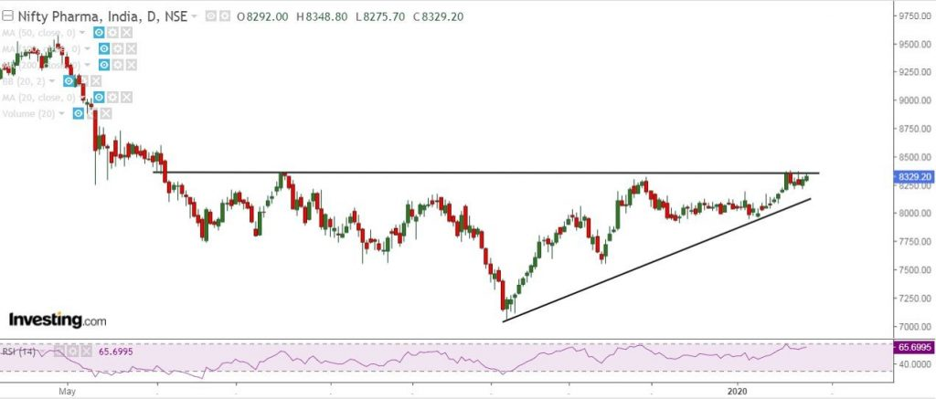 sectoral breakout chart