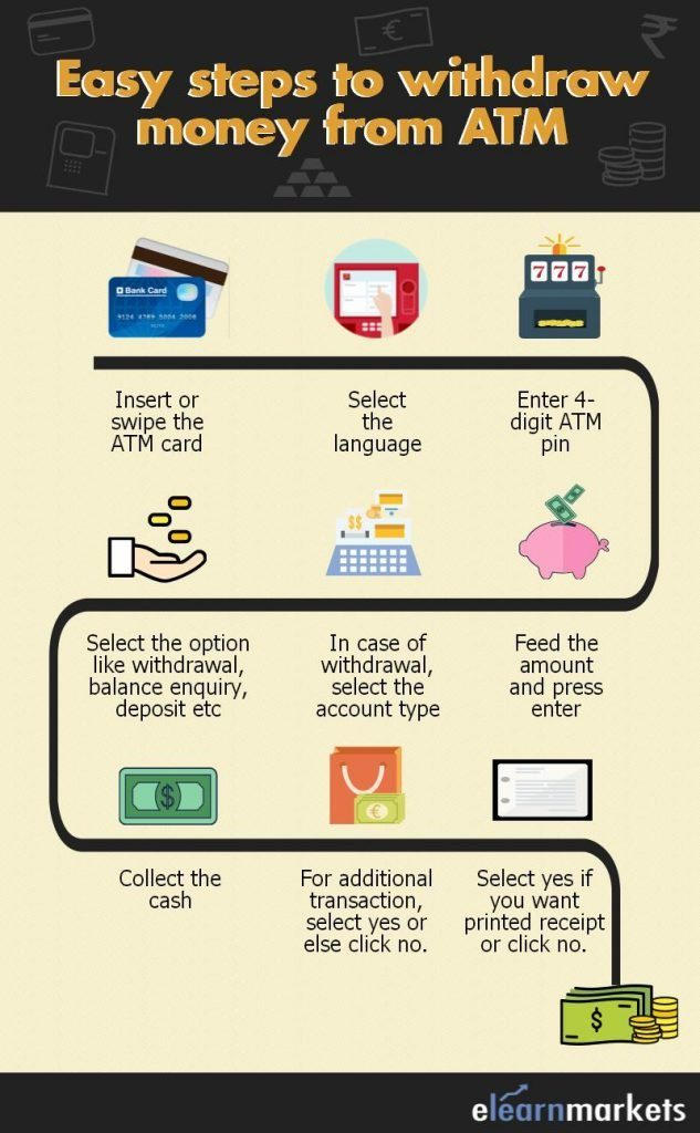 steps to withdraw money from atm