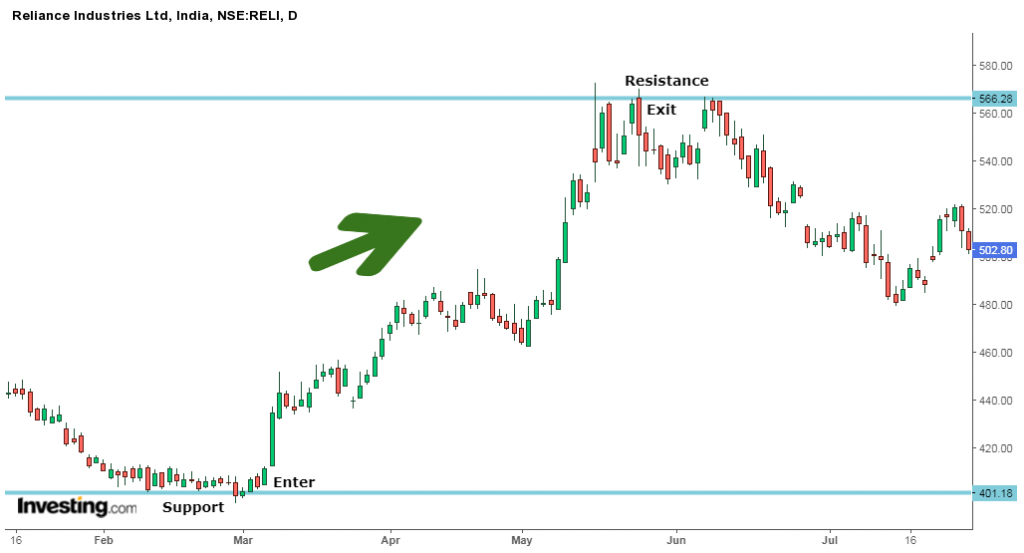 swing trading reliance