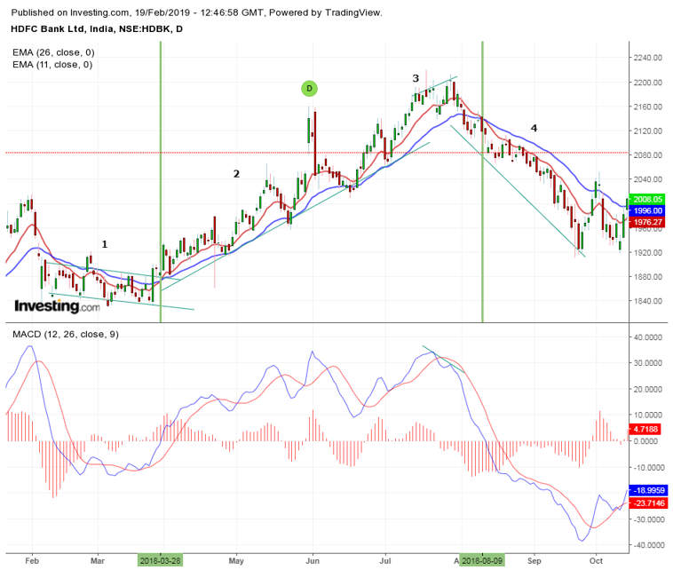MACD indicator downtrend