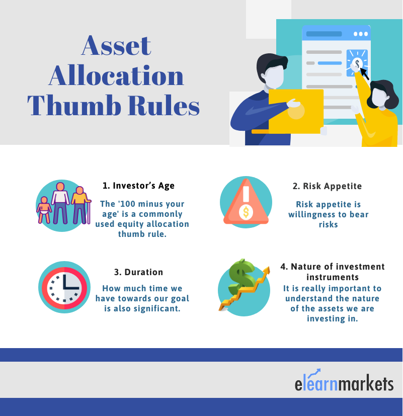 equity shares asset allocation