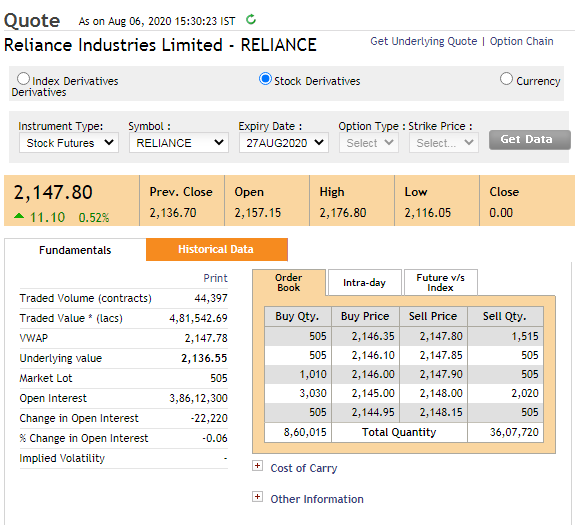 Reliance Industries Futures Chart