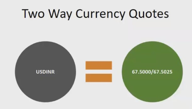 two way currency quotes