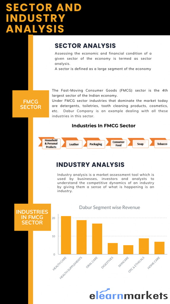 Sector and Industry analysis