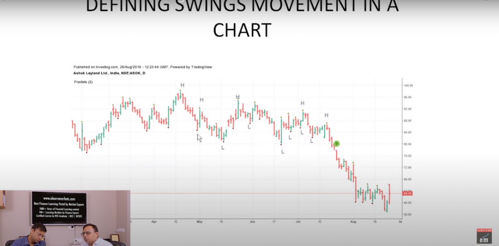 Swing Trading Method